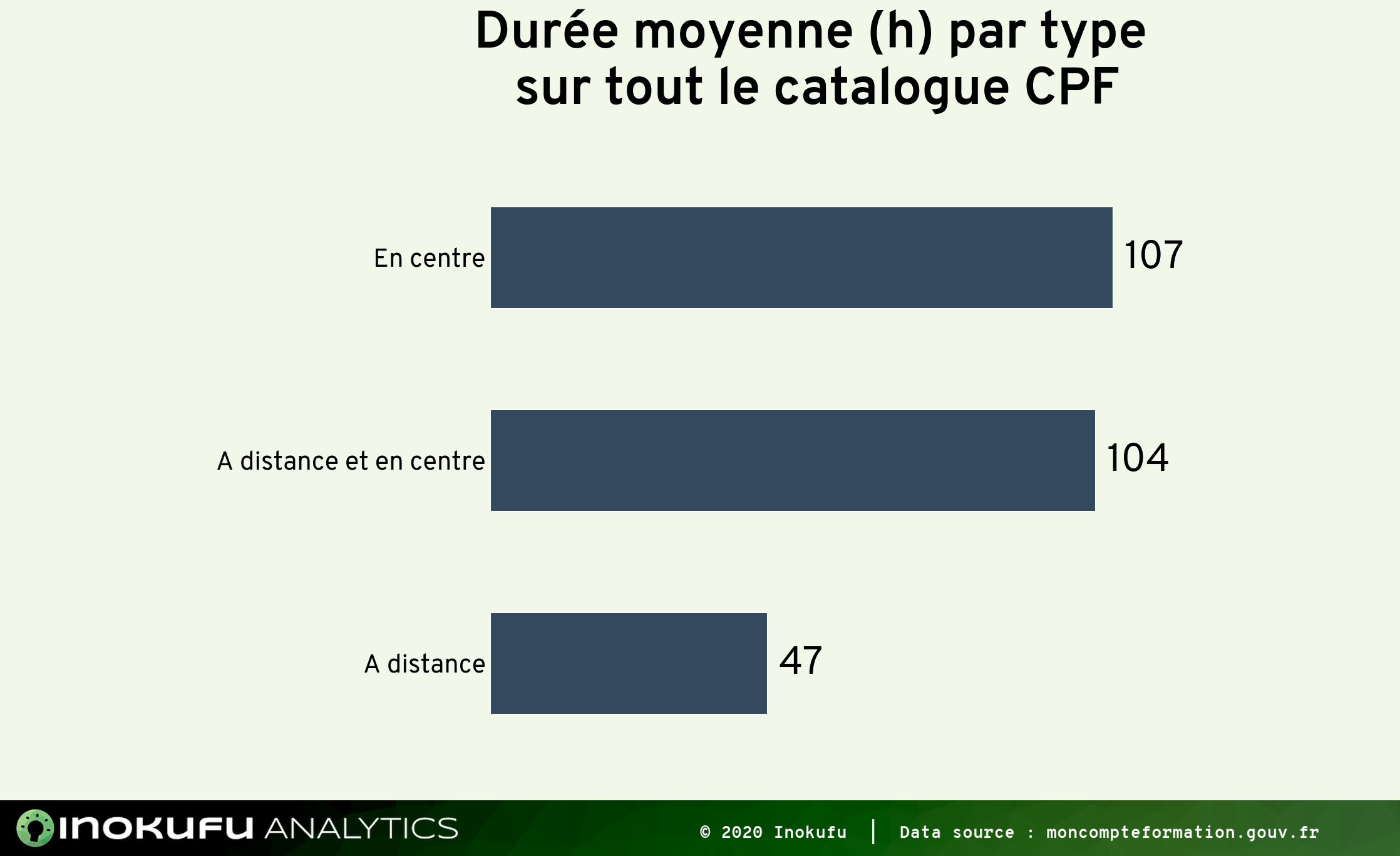 formation CPF durées moyennes