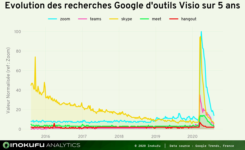 Graphe recherche Google Visio sur 5 ans
