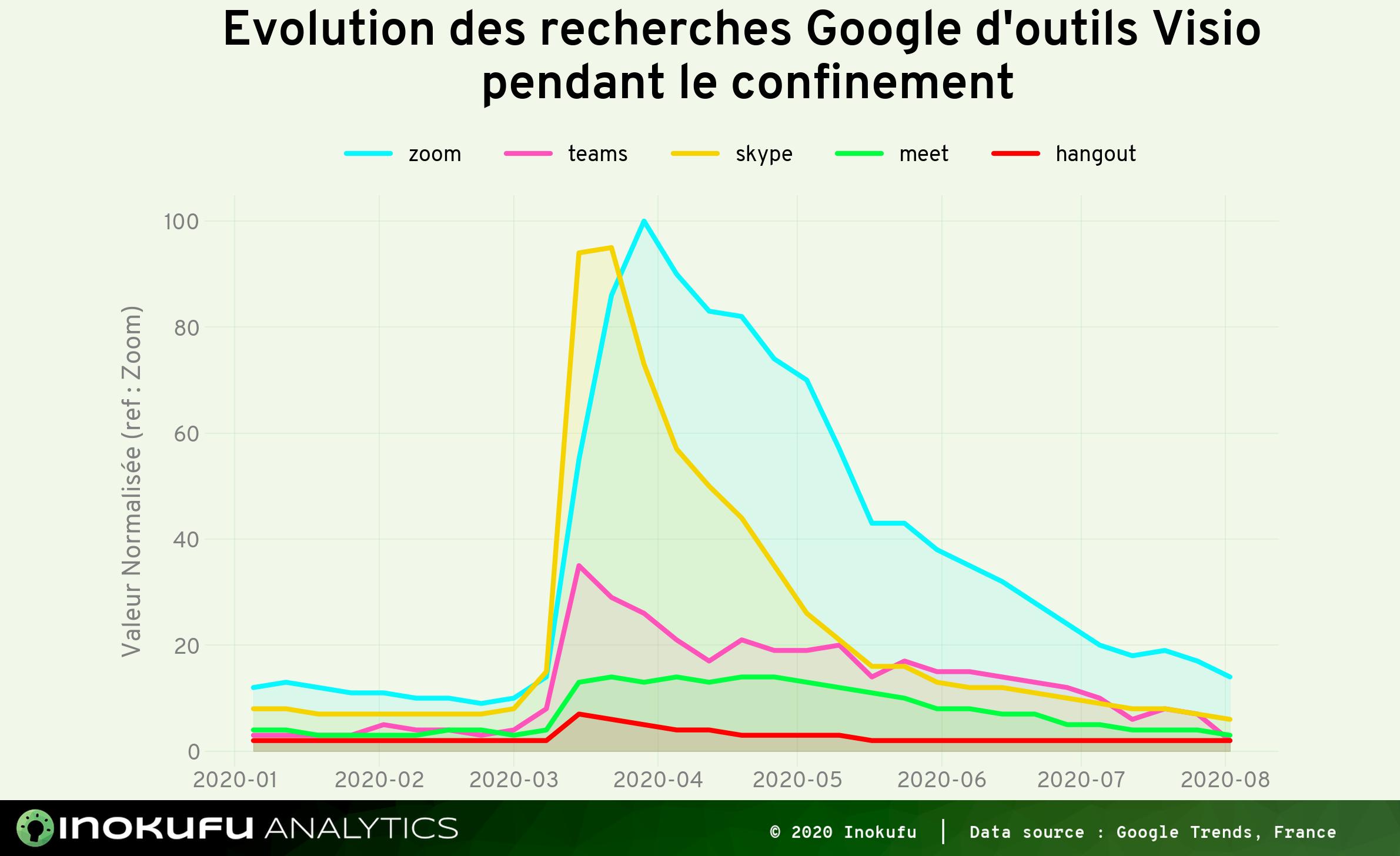 Graphe recherche Google Visio sur 6 mois