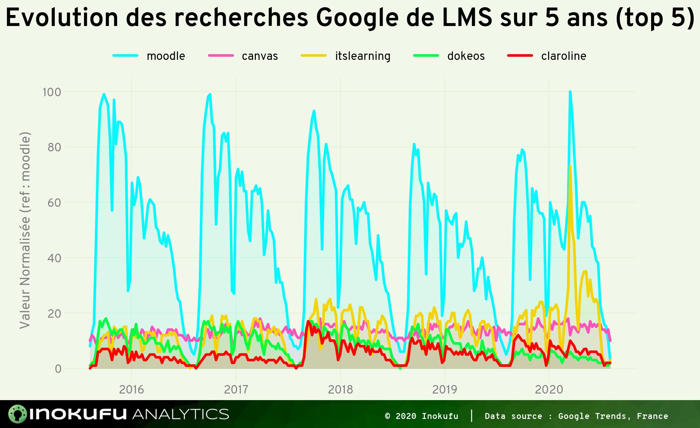 Graphe recherche Google Zoom sur 5 ans