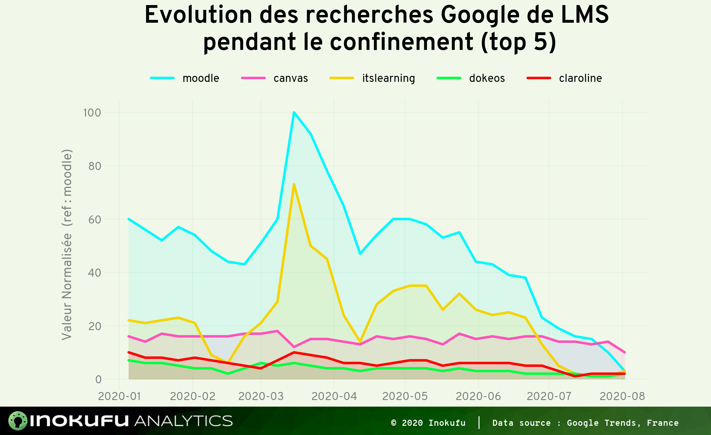 Graphe recherche Google Zoom vs Teams confinement