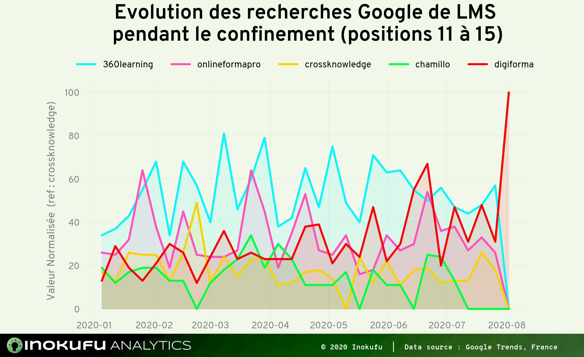 Graphe recherche Google LMS